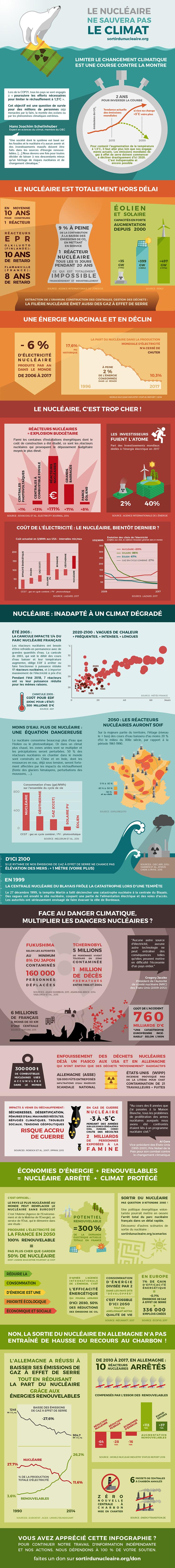 Le nucléaire ne sauvera pas le climat !