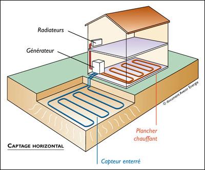 g othermie pompe chaleur le pour et le contre d un. Black Bedroom Furniture Sets. Home Design Ideas