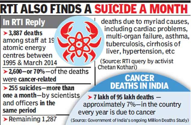 Cancer Behind  Deaths In Indias Atomic Energy Hubs  Essay Good Health also Essay On Science And Society  Argumentative Essay High School