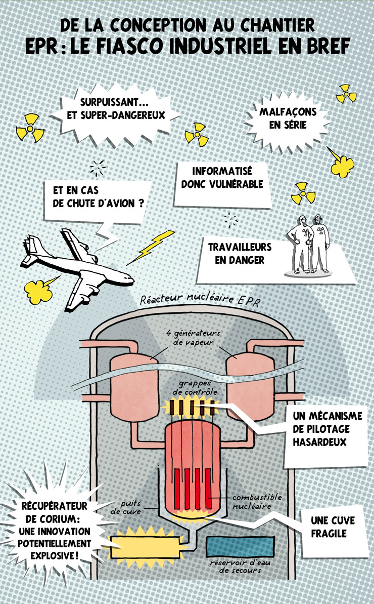 Infographie : le fiasco de l'EPR 2