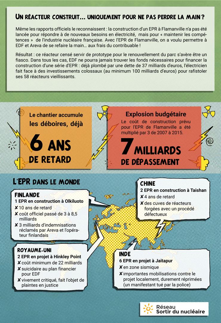 Infographie : le fiasco de l'EPR 3