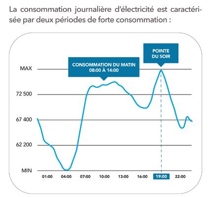 L hiver nucl aire belge r acteurs arr t s conomies d for Consommation moyenne menage electricite