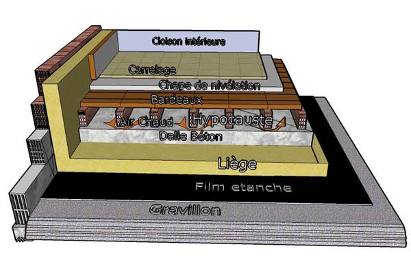 L hypocauste un plancher chauffant par circulation d air for Dalle chauffante exterieur